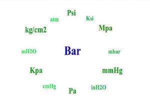 đơn vị đo áp suất Mpa, PSI